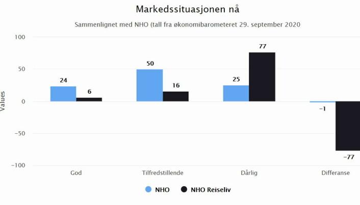 Graf som sammenligner markedssituasjonen til NHO Reiselivs medlemsbedrifter og NHOs medlemmer.